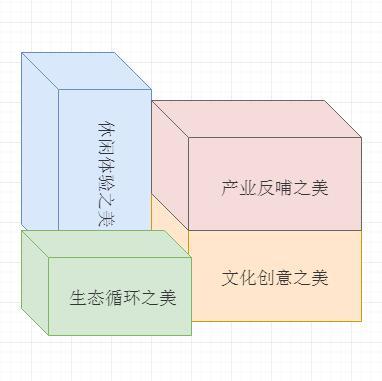 田园综合体四种开发