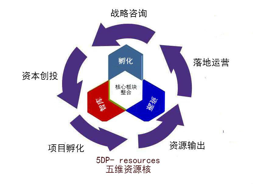 产城创投-园园梦工场-5大服务系统