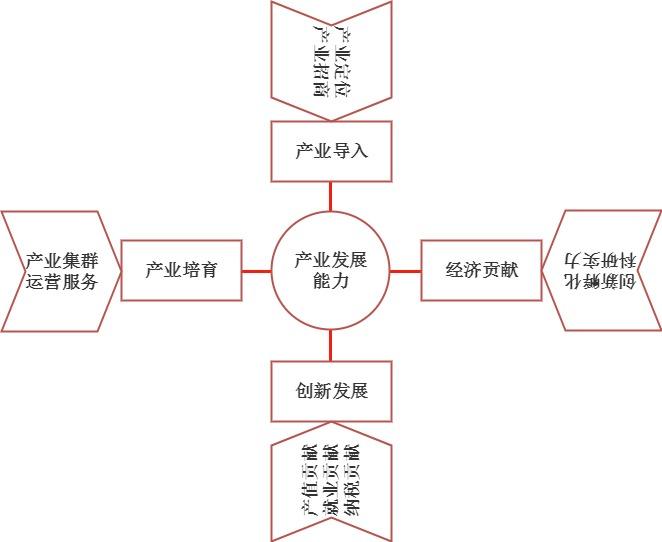 产业园区规划图