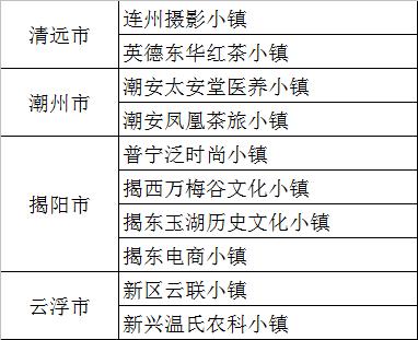 广东省第二批省级特色小镇名单