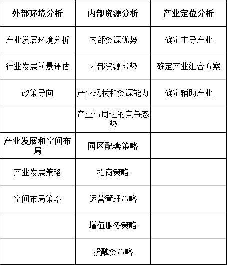 产业园区规划