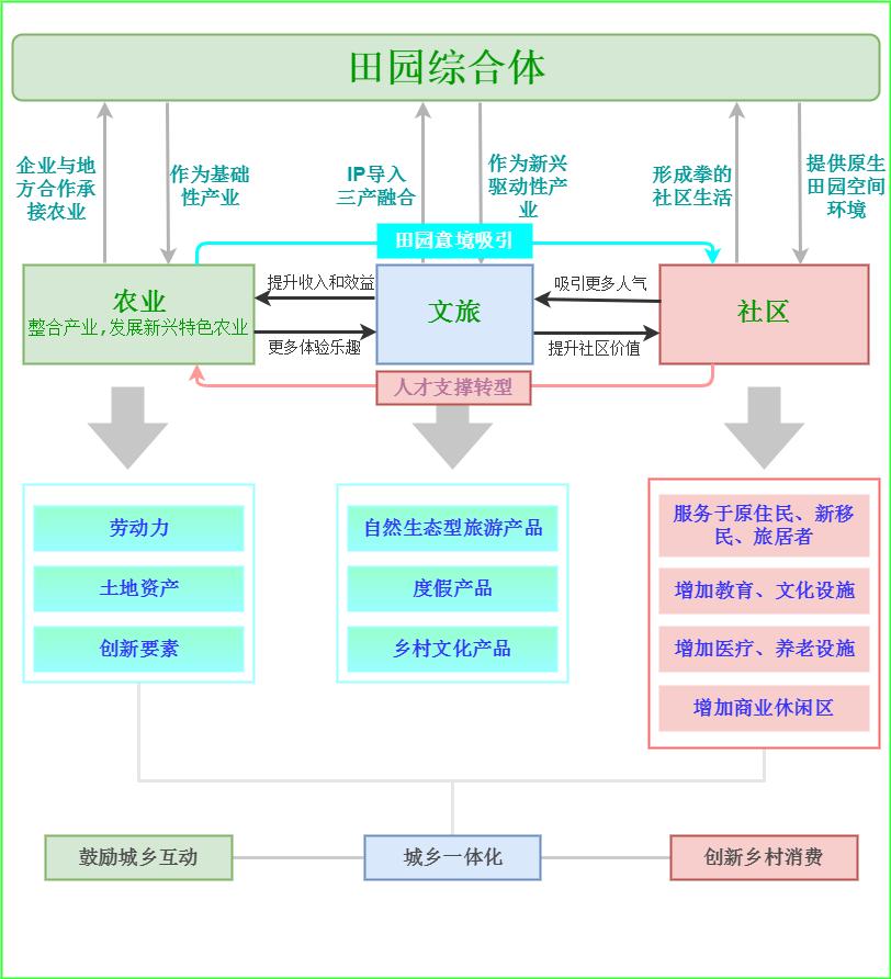 田园综合体综合结构体系