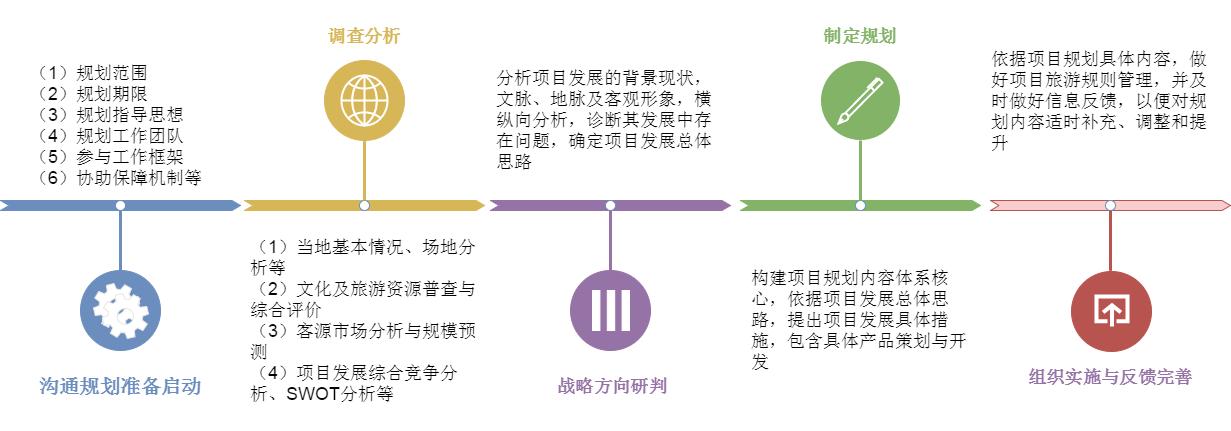 文旅项目服务流程
