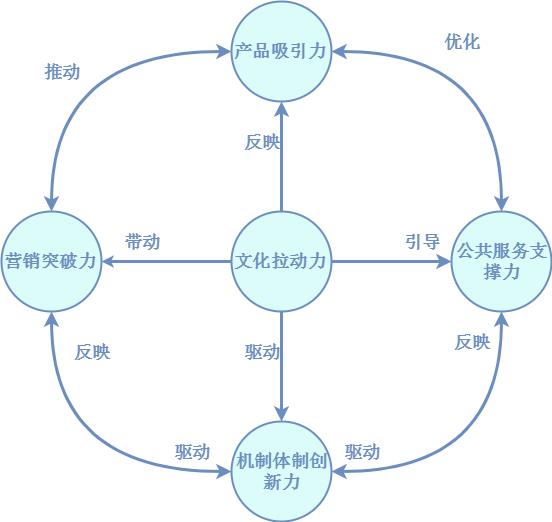 文旅项目运营管理体系
