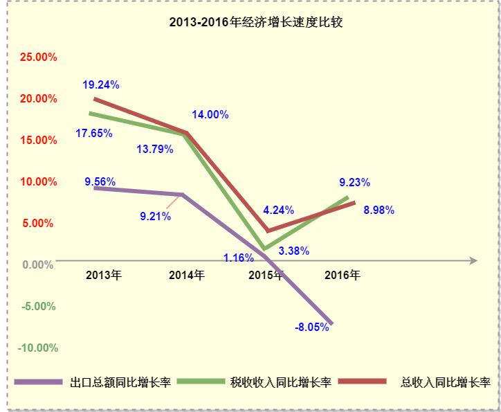 2013-2016年经济增长速度比较