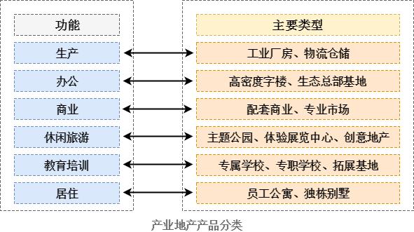 产业地产产品分类
