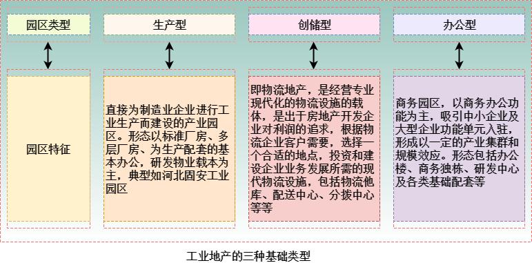 工业地产的三种基础类型