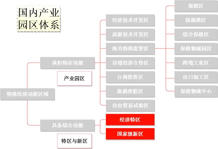 国内产业园区体系
