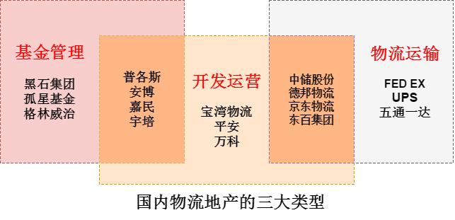 国内物流地产的三大类型