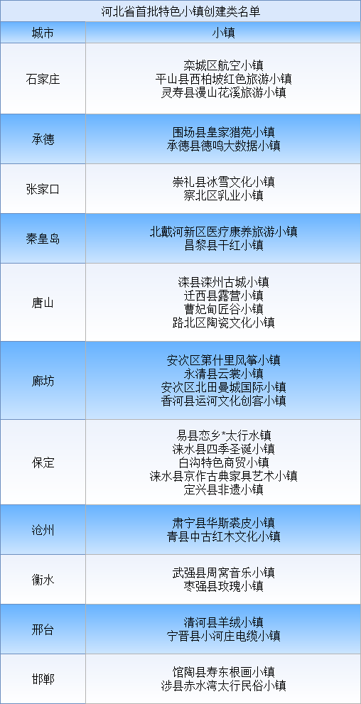 河北省首批特色小镇创建类名单