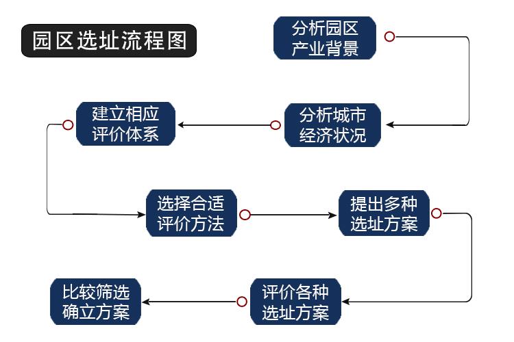 园区选址流程图