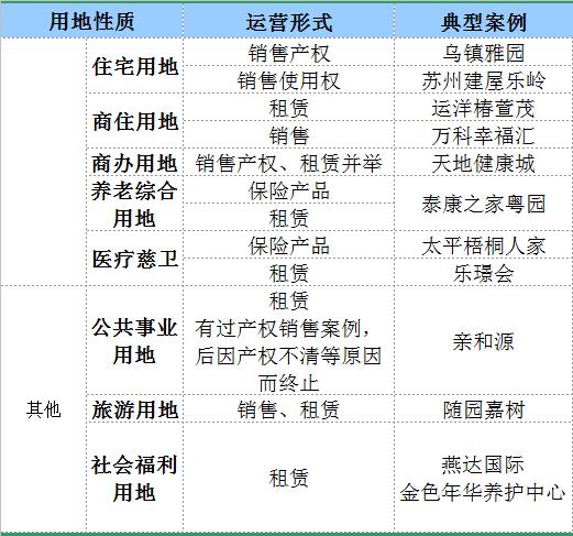 养老项目表