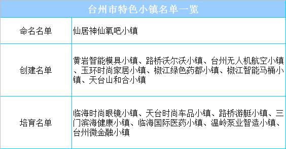 台州市特色小镇名单一览