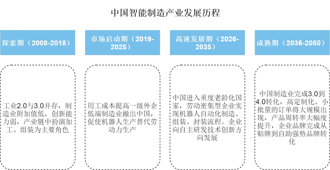 中国智能制造产业发展历程