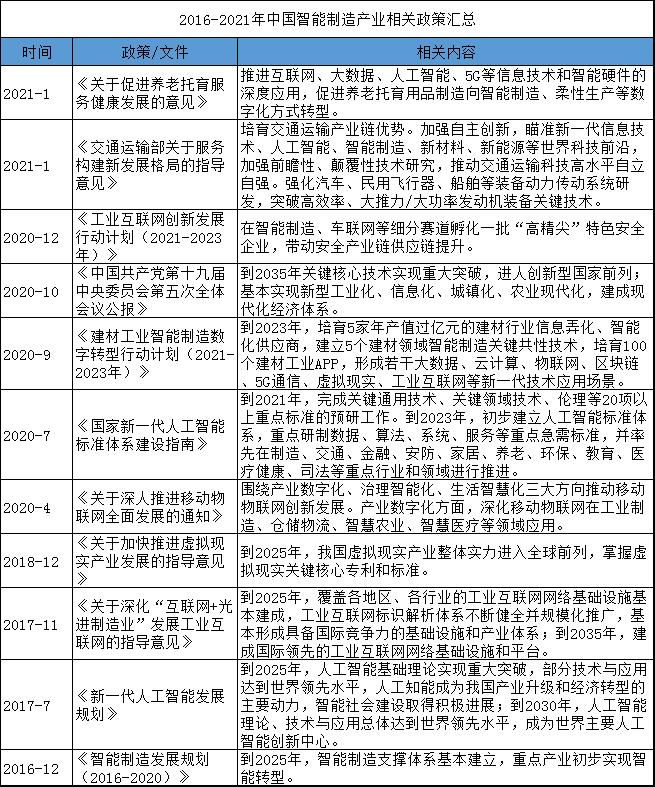 中国智能制造产业政策