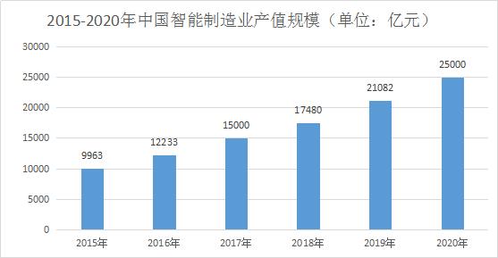 中国智能制造产业产值