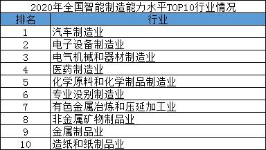 2020年全国智能制造能力水平TOP10